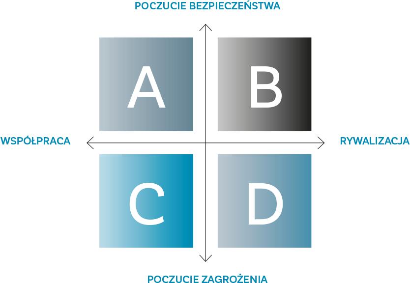Alternatywne scenariusze reakcji Polski na zmiany w stosunkach transatlantyckich